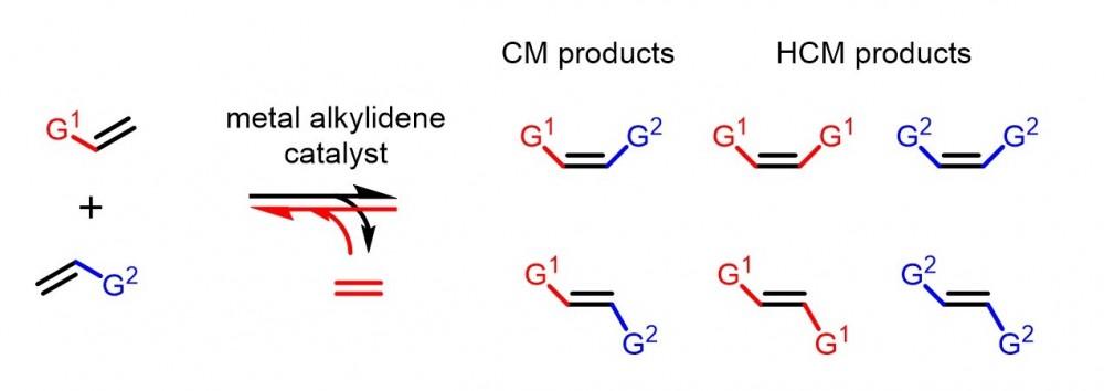 Olefin metathesis technology